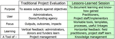 Traditional Project Evaluation versus Lessons-Learned Session