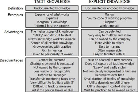 tacit-knowledge-vs-explicit-knowledge