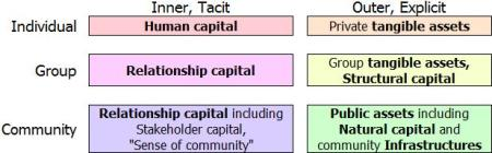 Assets of Communities