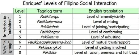 enriquez-levels-of-interaction