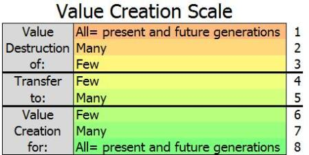 scale-value-destruction-to-value-creation