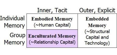 descriptors-group-and-individual-memory