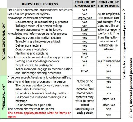 deconstructing the phrase managing knowledge